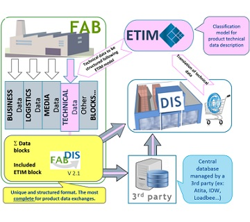 ETIM data exchange format