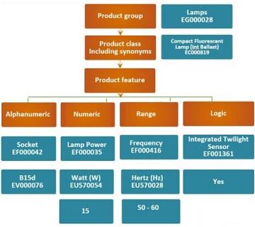 ETIM data model
